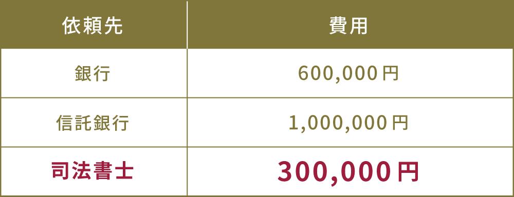 銀行の相続手続きの値段(費用)は60万円、信託銀行の相続手続きの費用(値段)100万円、司法書士の相続手続き費用(値段)30万円。